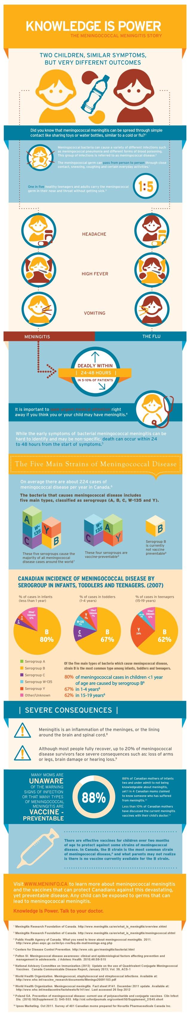 The Meningitis Story infographic
